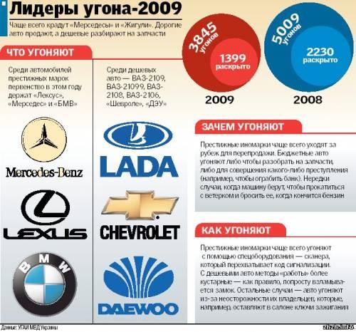 Автомобильные воры в 2009-м тоже пострадали от кризиса и крадут даже трактора