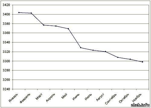цена домов в Житомире