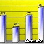Общество: ВВП Украины растет