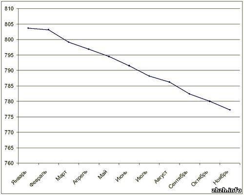 цена земли в Житомире